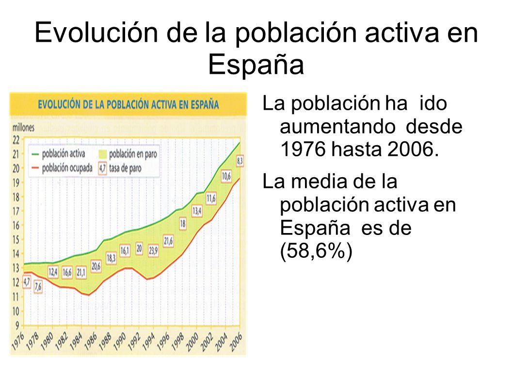 Evolución de la población activa en España