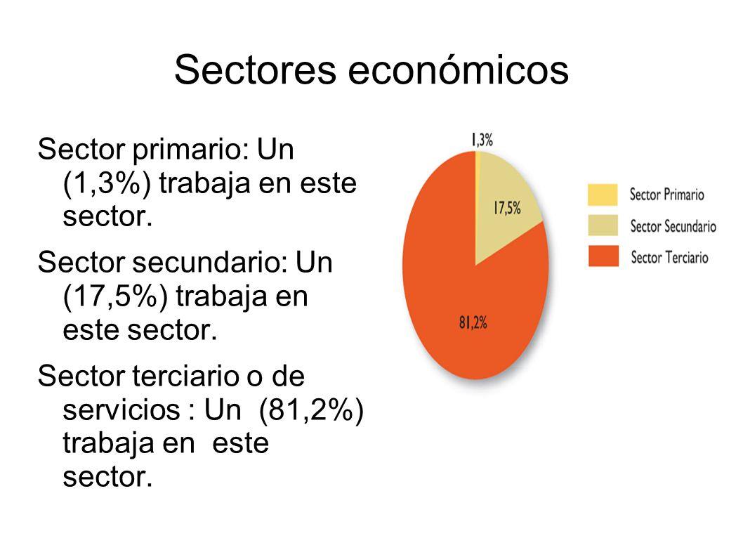 Sectores económicos Sector primario: Un (1,3%) trabaja en este sector.