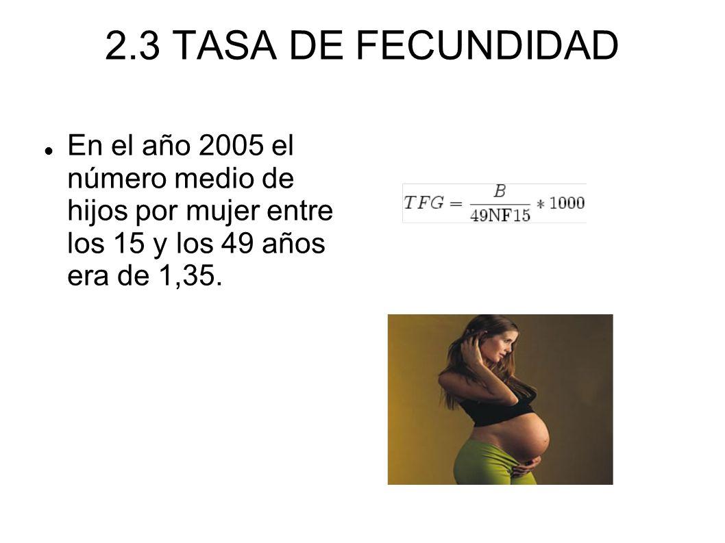 2.3 TASA DE FECUNDIDADEn el año 2005 el número medio de hijos por mujer entre los 15 y los 49 años era de 1,35.