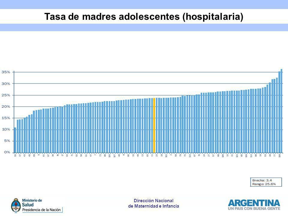 Tasa de madres adolescentes (hospitalaria)