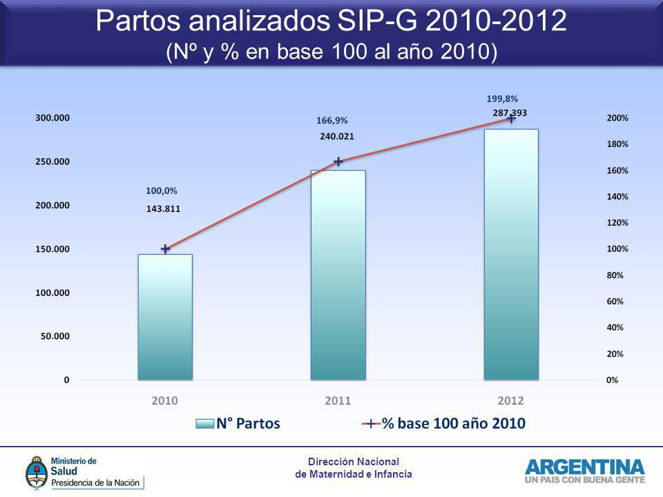 Partos analizados SIP-G 2010-2012