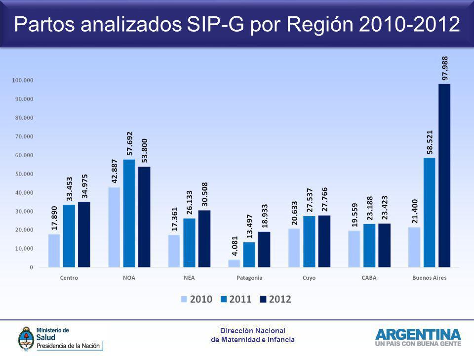 Partos analizados SIP-G por Región 2010-2012