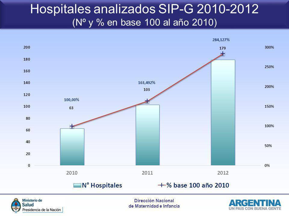 Hospitales analizados SIP-G 2010-2012