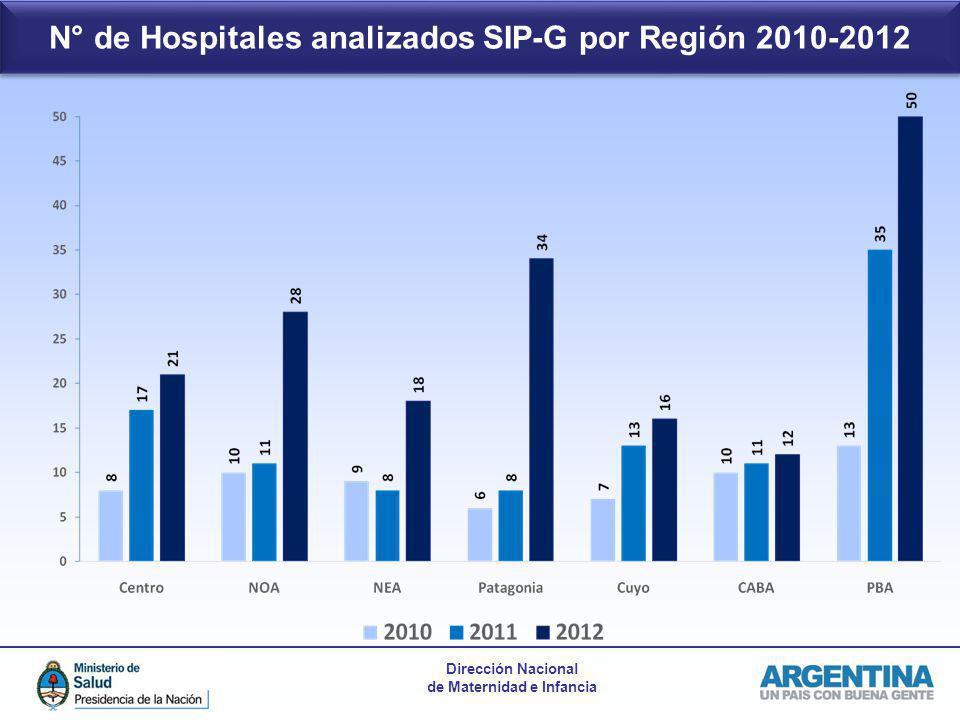 N° de Hospitales analizados SIP-G por Región 2010-2012