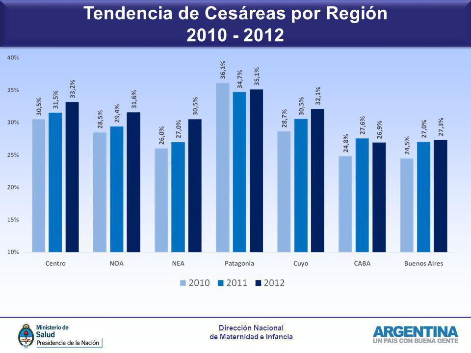 Tendencia de Cesáreas por Región