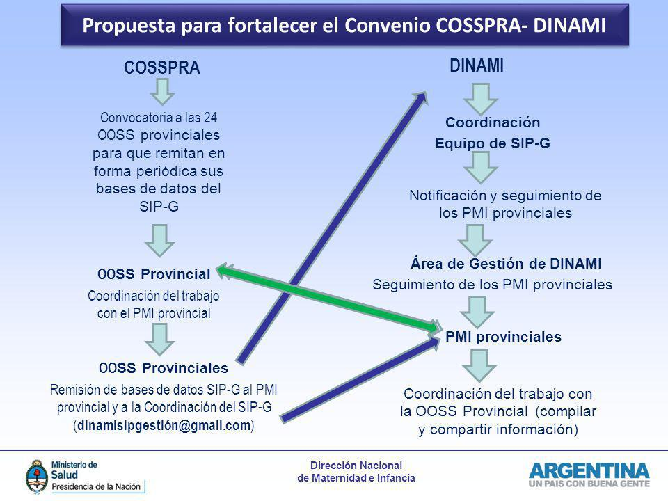 Propuesta para fortalecer el Convenio COSSPRA- DINAMI