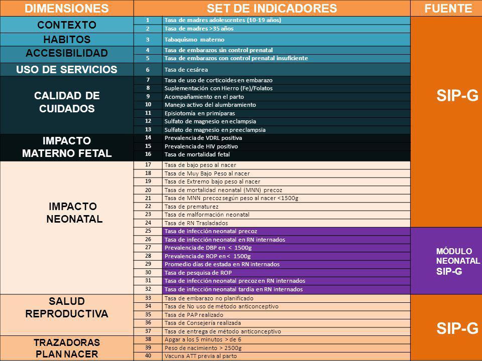 SIP-G DIMENSIONES SET DE INDICADORES FUENTE CONTEXTO HABITOS