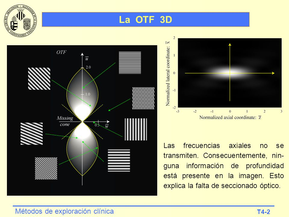 La OTF 3D