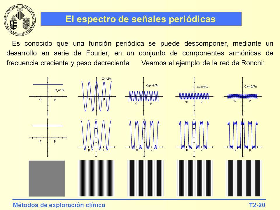 El espectro de señales periódicas