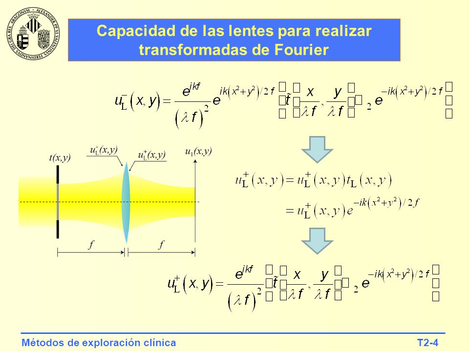 Capacidad de las lentes para realizar transformadas de Fourier
