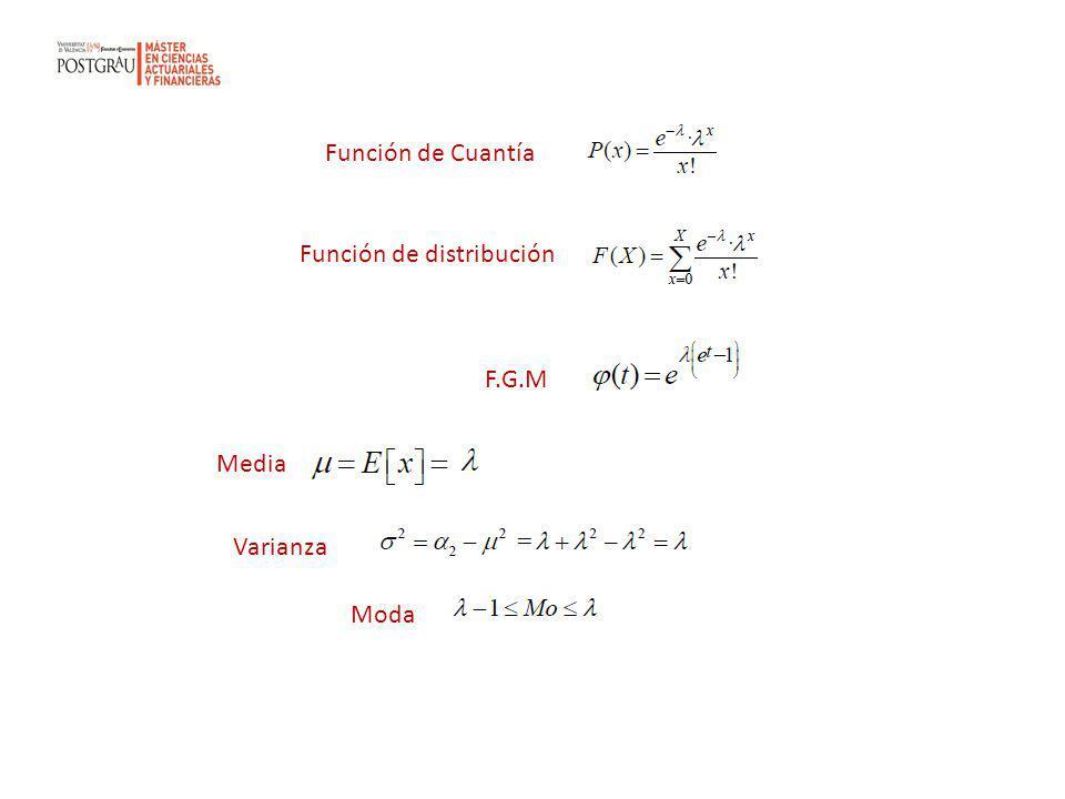 Función de Cuantía Función de distribución F.G.M Media Varianza Moda