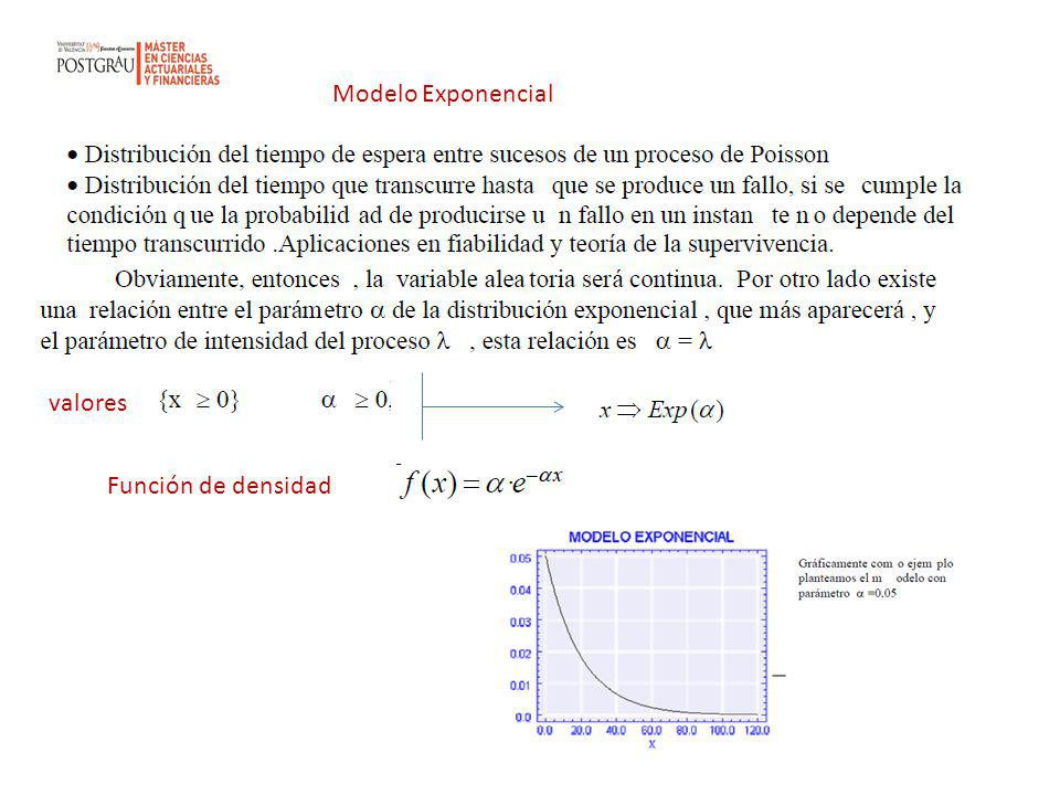 Modelo Exponencial valores Función de densidad
