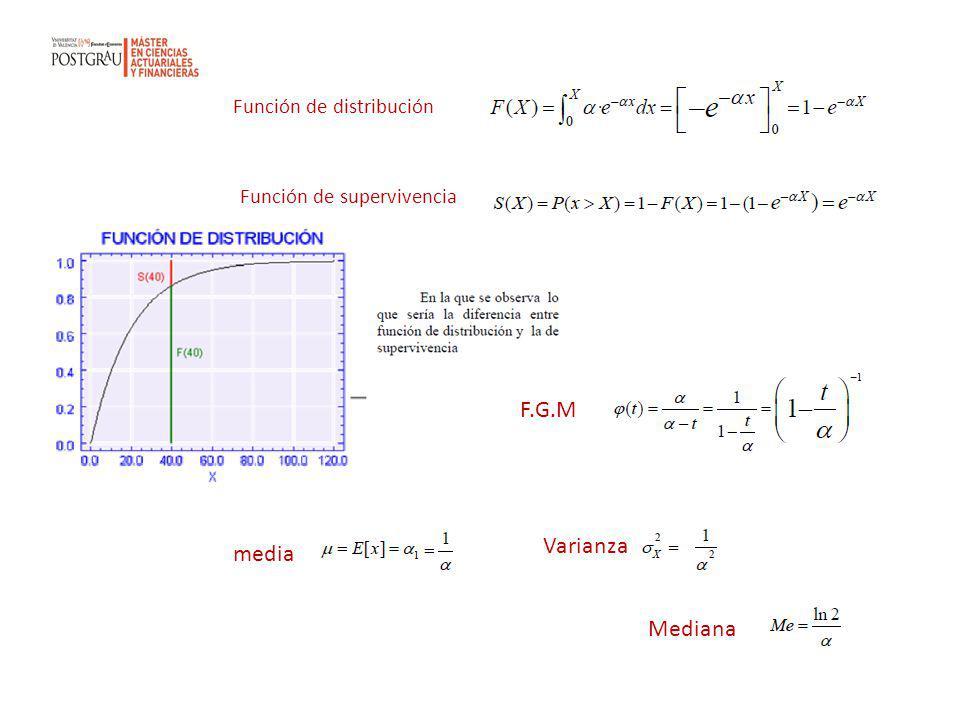 F.G.M Varianza media Mediana Función de distribución