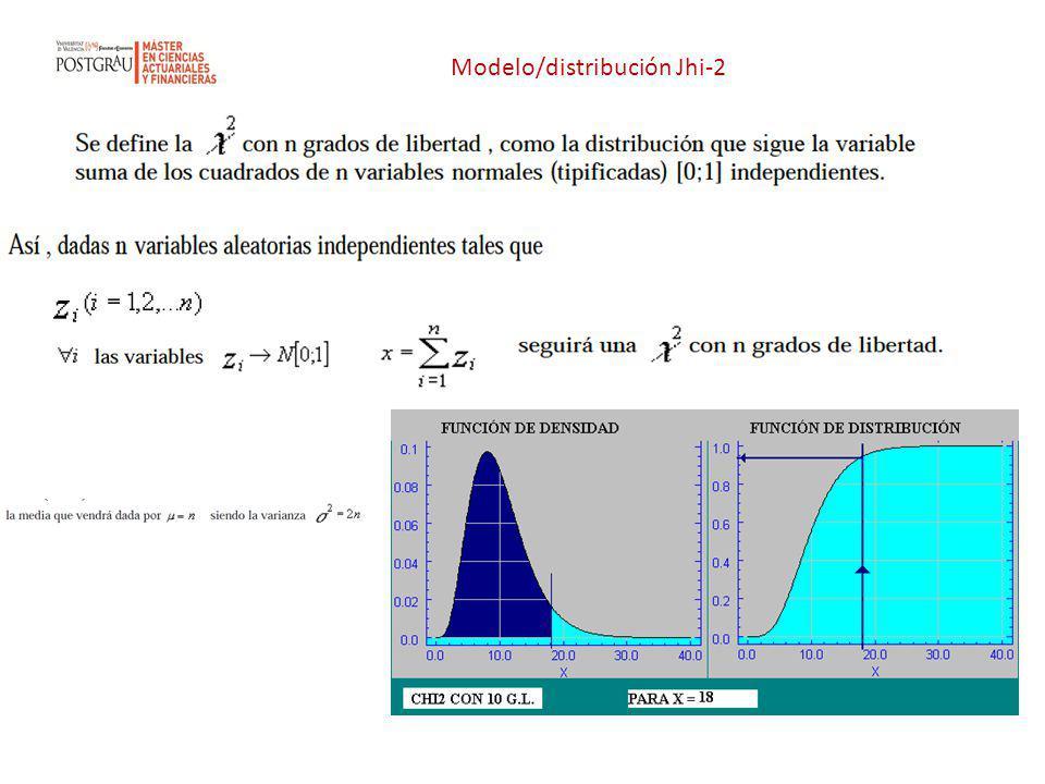 Modelo/distribución Jhi-2