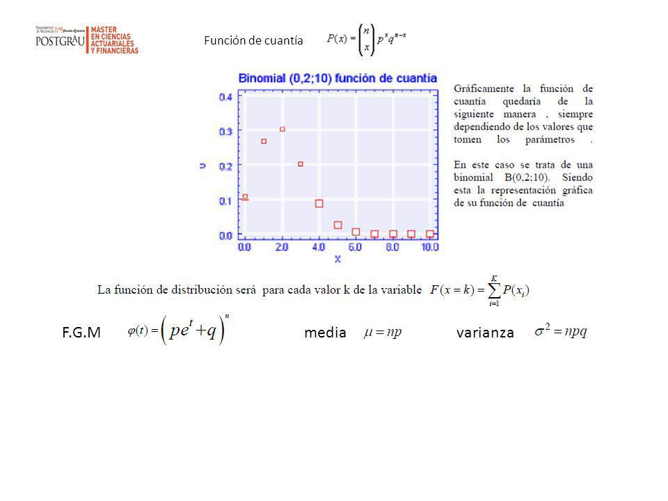 Función de cuantía F.G.M media varianza