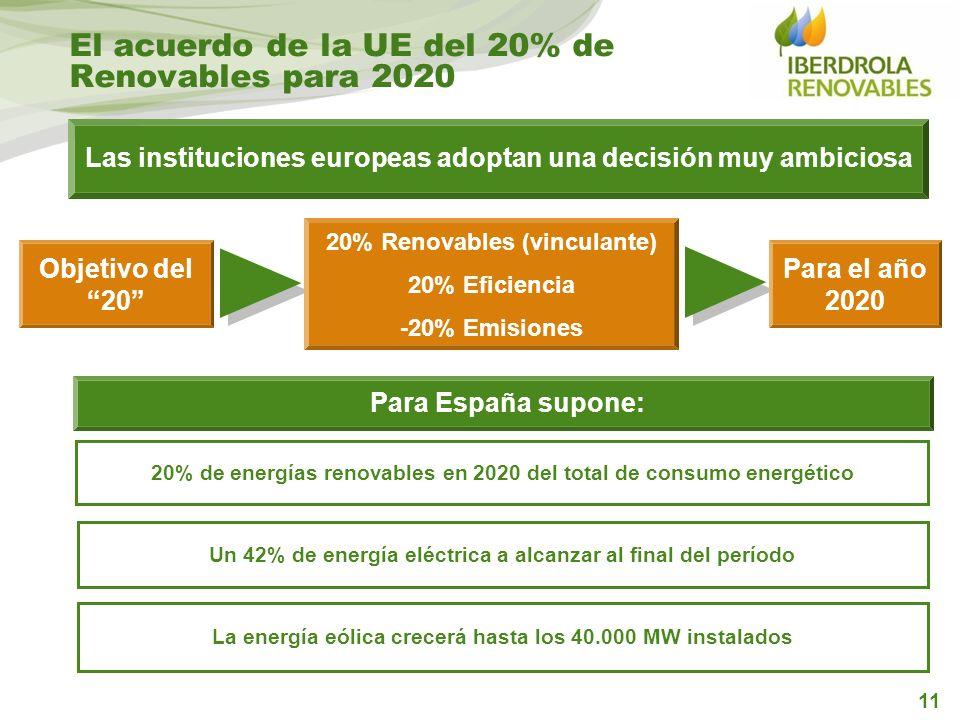 El acuerdo de la UE del 20% de Renovables para 2020