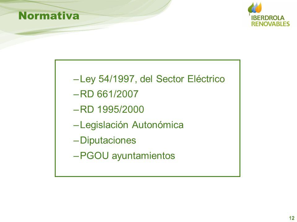 Normativa Ley 54/1997, del Sector Eléctrico RD 661/2007 RD 1995/2000