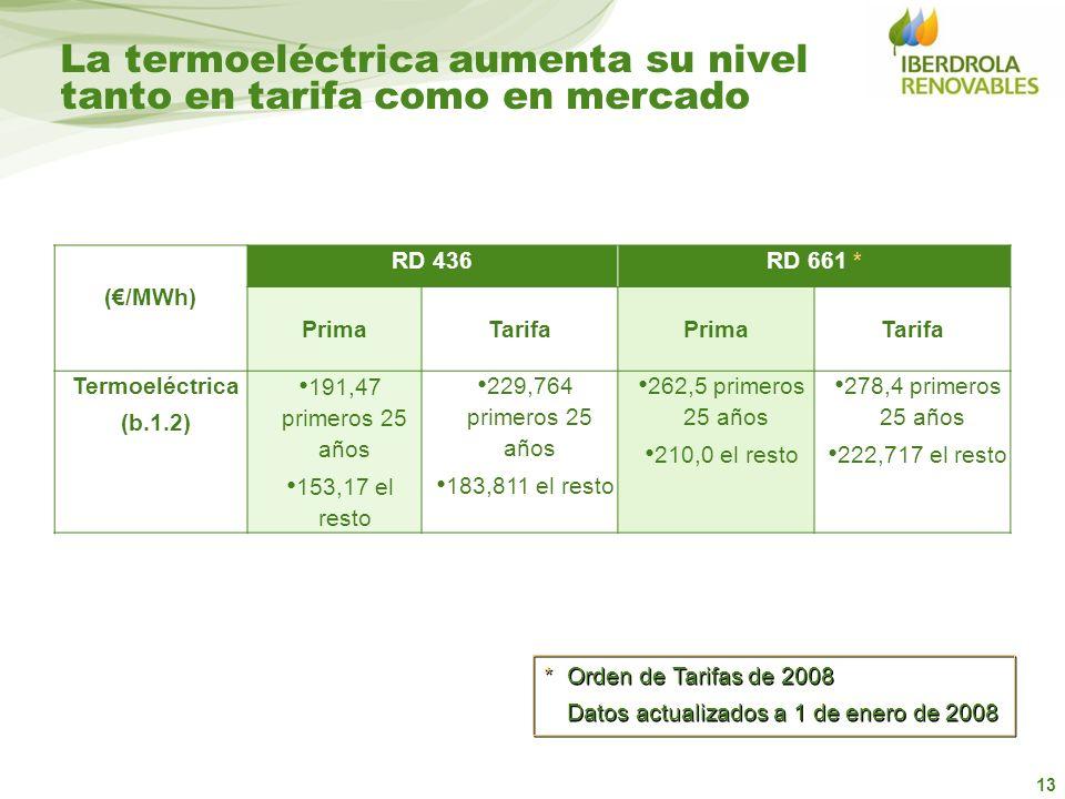 La termoeléctrica aumenta su nivel tanto en tarifa como en mercado