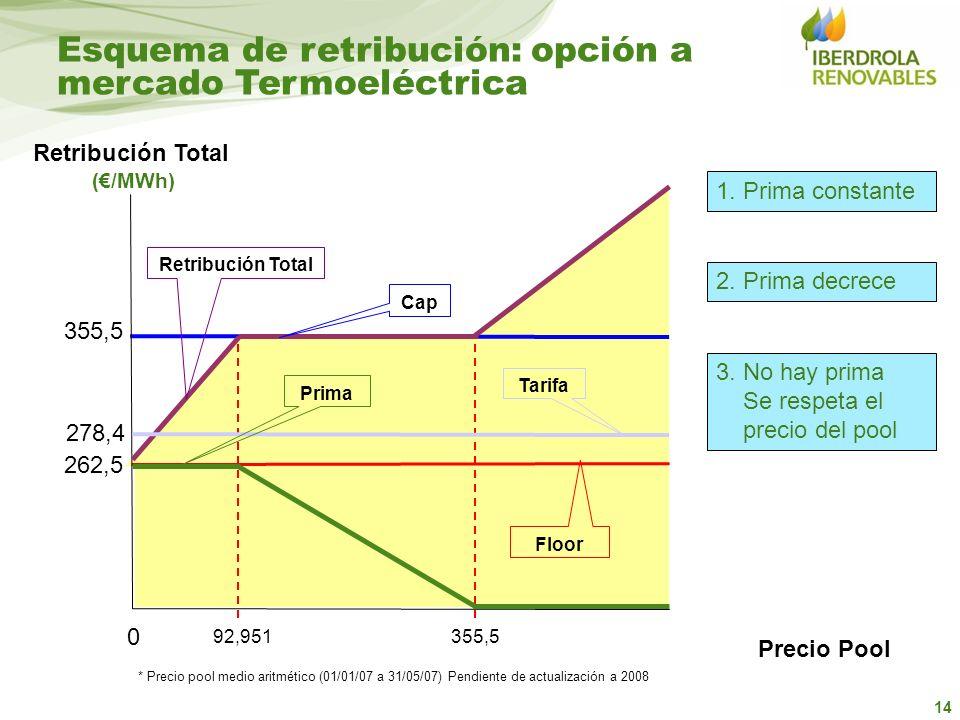 Esquema de retribución: opción a mercado Termoeléctrica