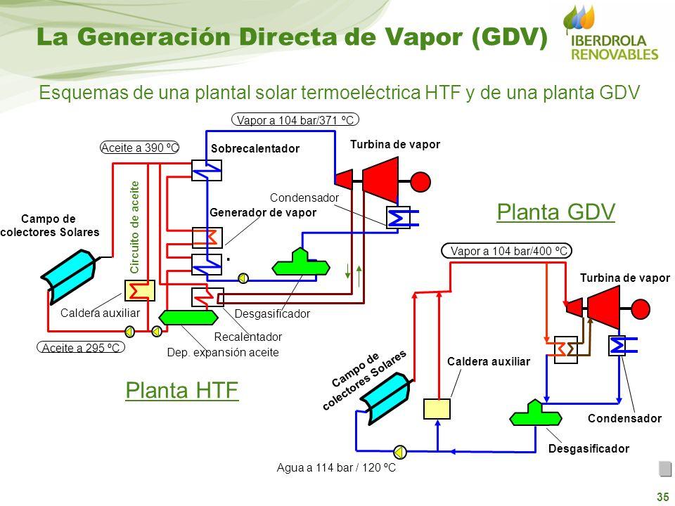 Esquemas de una plantal solar termoeléctrica HTF y de una planta GDV
