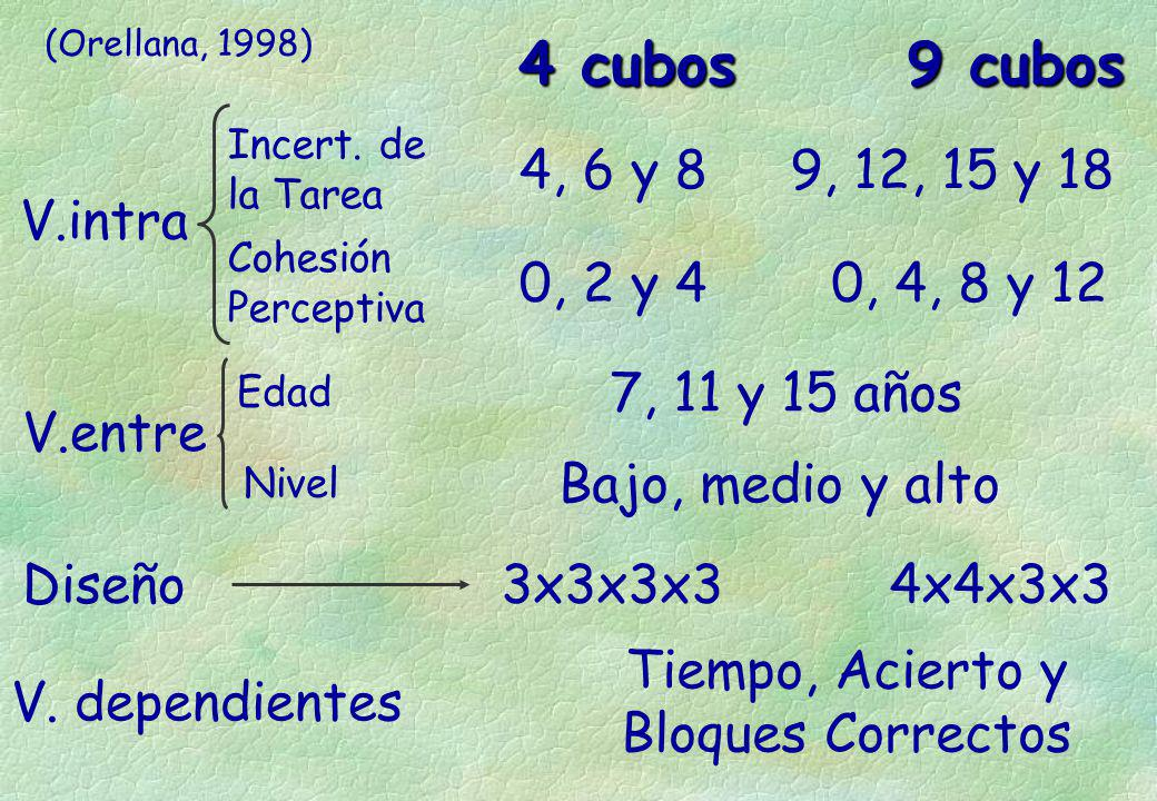 4 cubos 9 cubos 4, 6 y 8 9, 12, 15 y 18 V.intra 0, 2 y 4 0, 4, 8 y 12