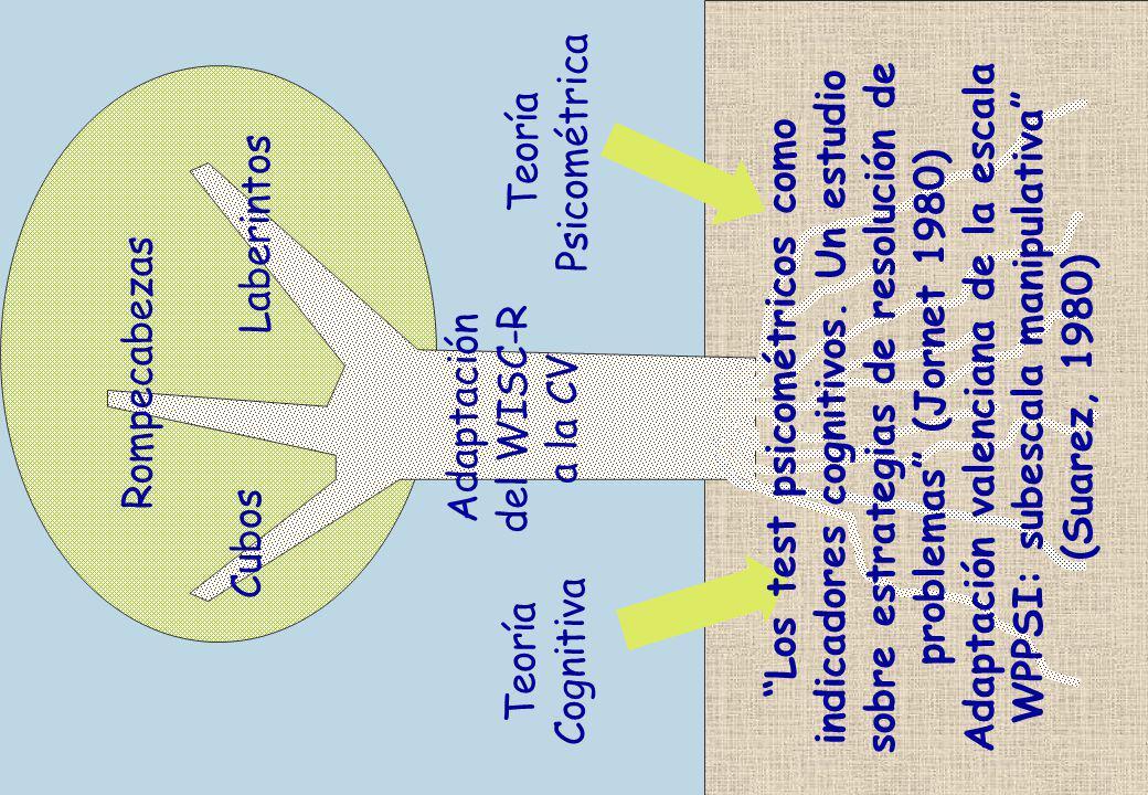 Laberintos Cubos. Rompecabezas. del WISC-R. Adaptación. a la CV. Cognitiva. Teoría.