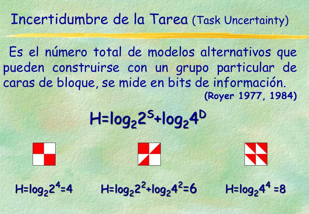 Incertidumbre de la Tarea (Task Uncertainty)