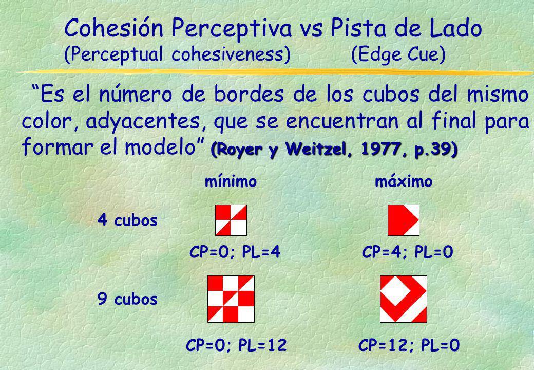 Cohesión Perceptiva vs Pista de Lado