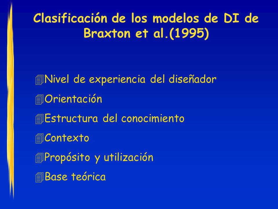 Clasificación de los modelos de DI de Braxton et al.(1995)