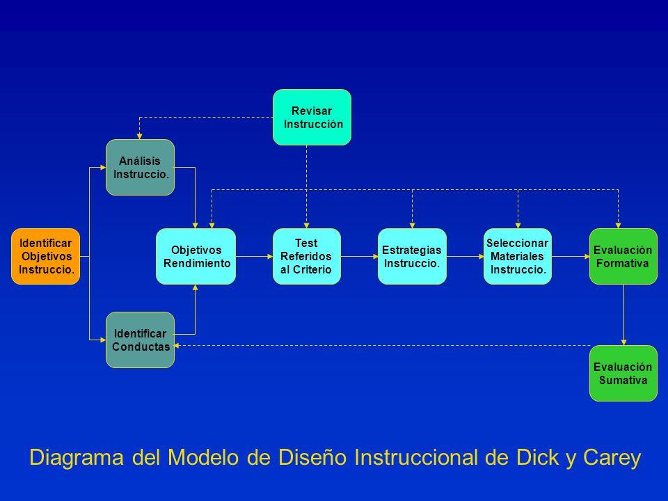 Diagrama del Modelo de Diseño Instruccional de Dick y Carey