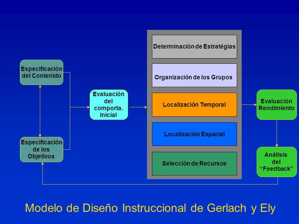 Modelo de Diseño Instruccional de Gerlach y Ely