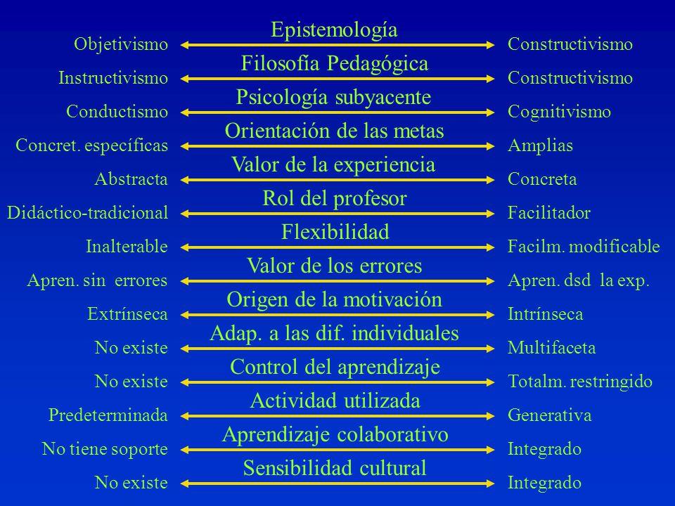Psicología subyacente