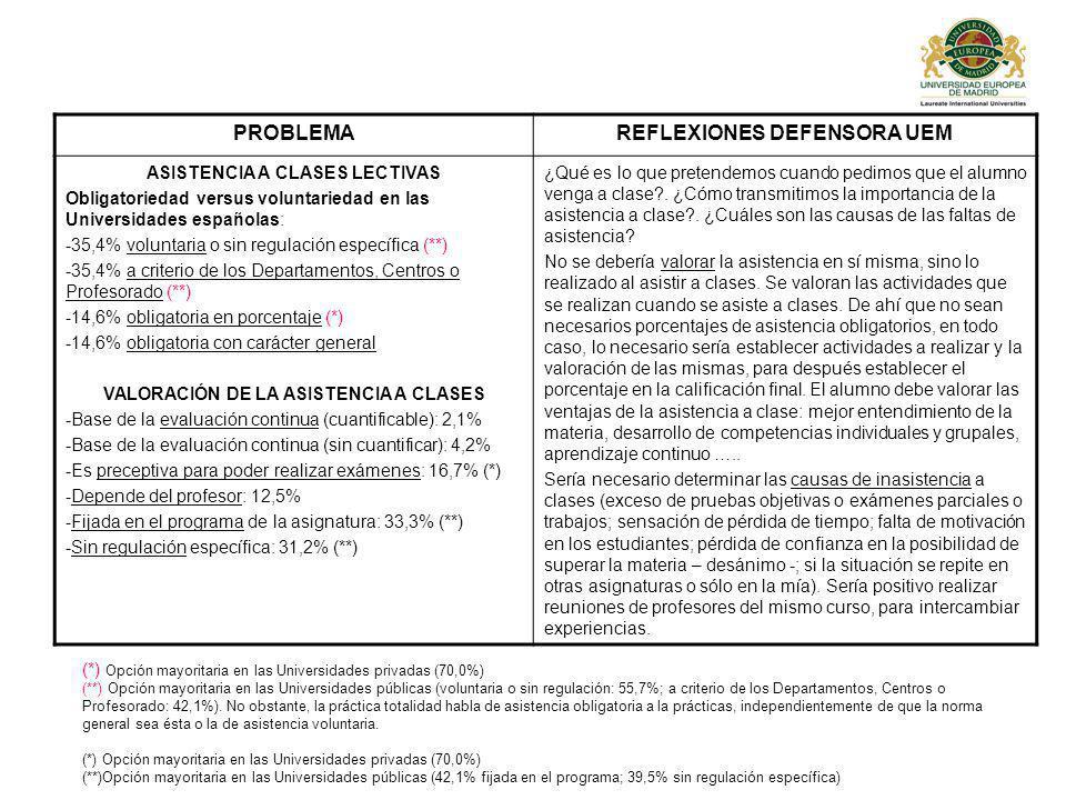 REFLEXIONES DEFENSORA UEM VALORACIÓN DE LA ASISTENCIA A CLASES