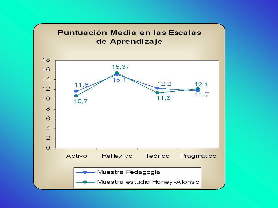 En relación a los estilos de aprendizaje, nuestra muestra no presenta grandes diferencias respecto a la de estandarización del cuestonario de Honey y Alonso.