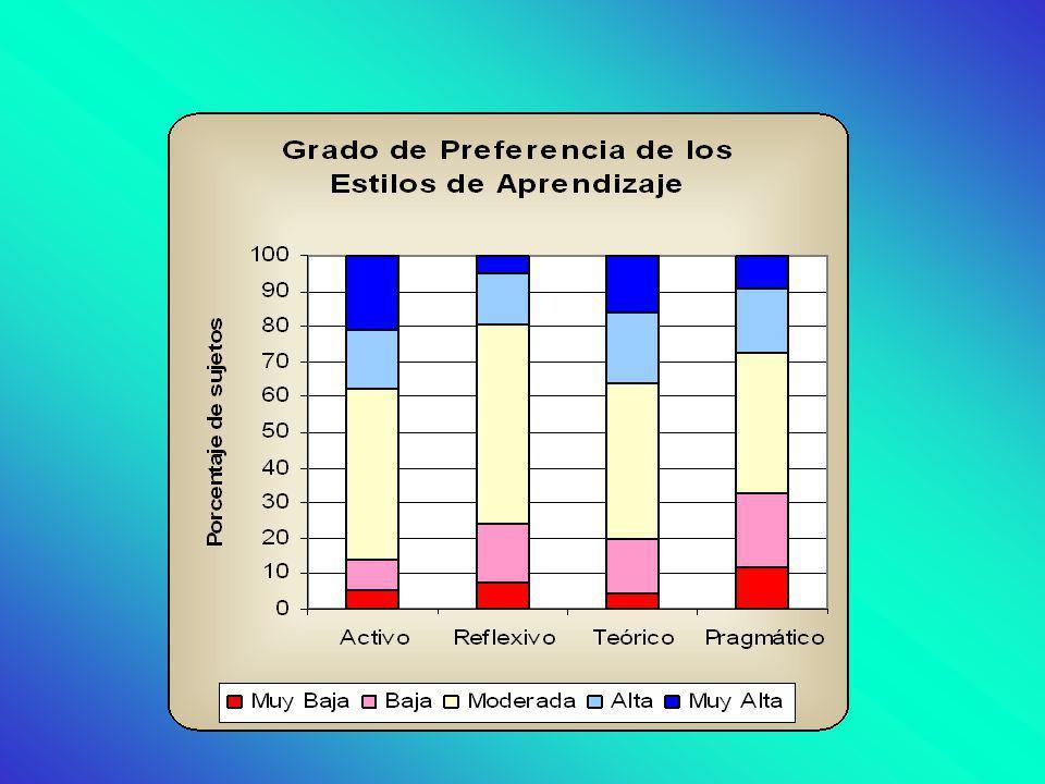 Existe una clara preponderancia de los niveles de preferencia moderada en todos los estilos, aunque se observa una mayor porcentaje de sujetos con preferencias altas en Estilo Activo y Teórico y una menor por los estilos Pragmático y Reflexivo, aunque esta última se puede deber a un efecto techo de la escala.