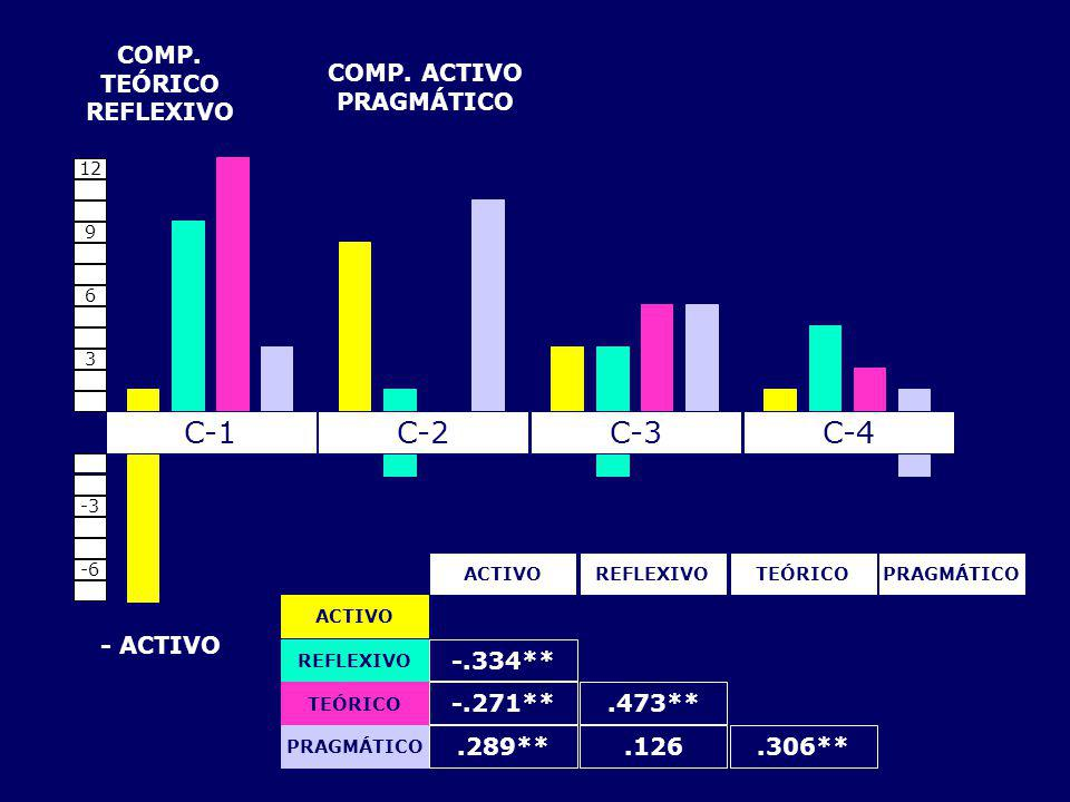 COMP. TEÓRICO REFLEXIVO COMP. ACTIVO PRAGMÁTICO