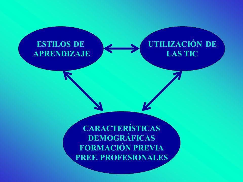 ESTILOS DE APRENDIZAJE UTILIZACIÓN DE LAS TIC CARACTERÍSTICAS