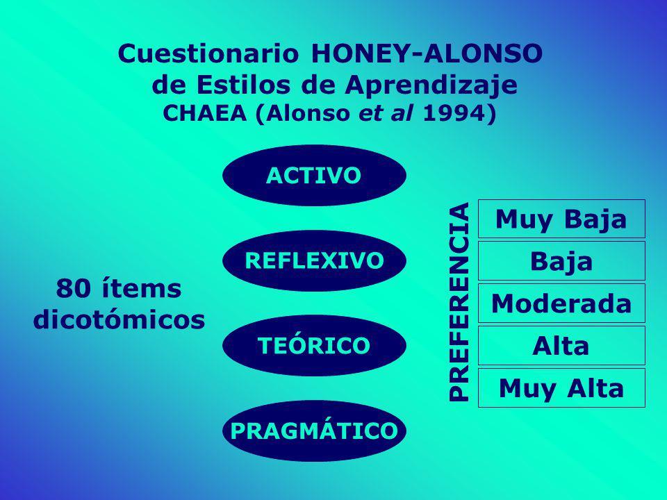 Cuestionario HONEY-ALONSO de Estilos de Aprendizaje