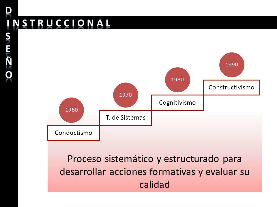 1990 1980. Constructivismo. 1970. Cognitivismo. 1960.