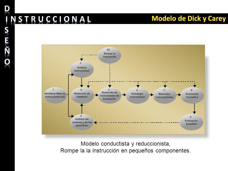 Modelo de Dick y Carey Modelo conductista y reduccionista,