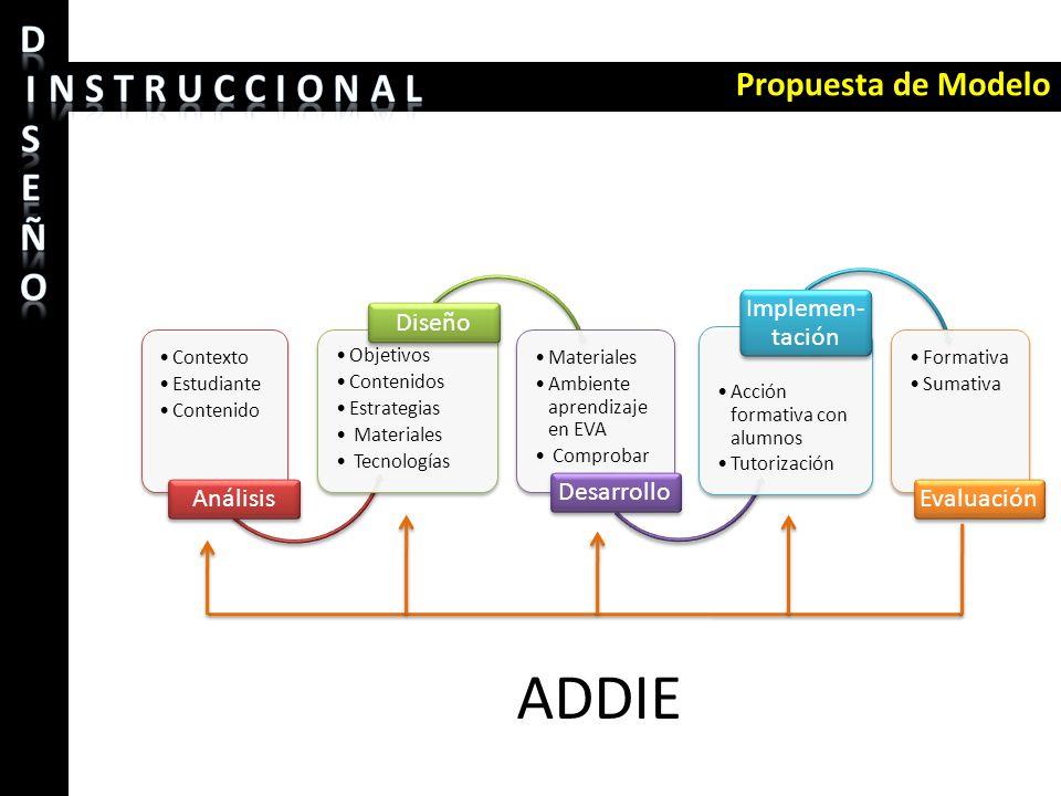 ADDIE Propuesta de Modelo Análisis Diseño Desarrollo Implemen-tación