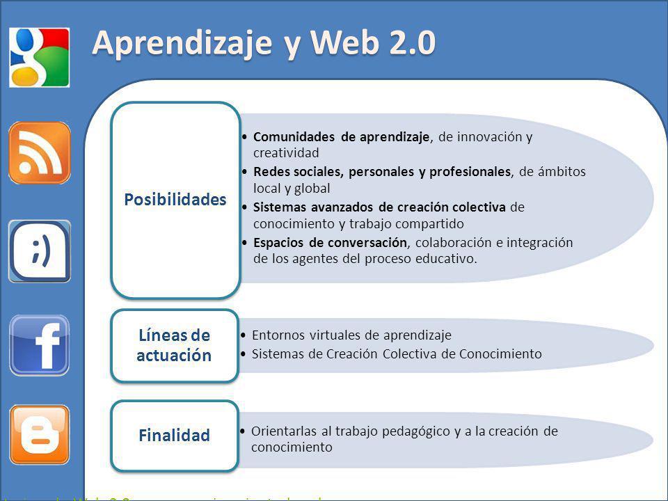 Aprendizaje y Web 2.0 Posibilidades Líneas de actuación Finalidad