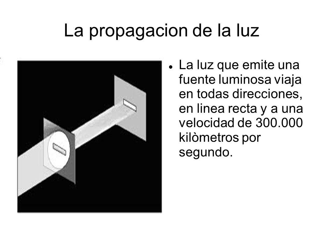 La propagacion de la luz