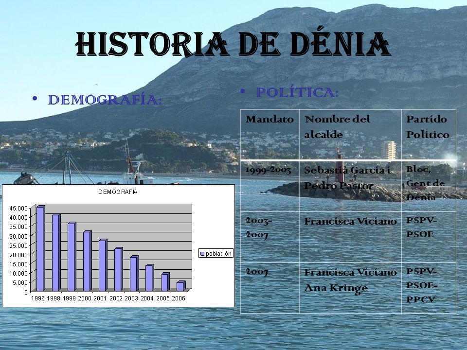 HISTORIA DE DÉNIA POLÍTICA: DEMOGRAFÍA: Mandato Nombre del alcalde