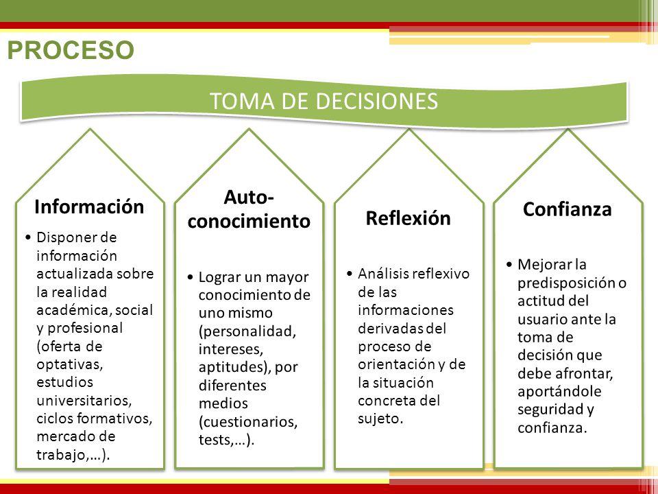 PROCESO TOMA DE DECISIONES Confianza Auto-conocimiento Reflexión