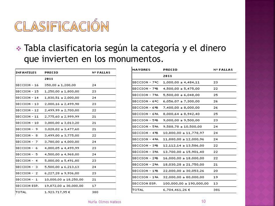 Clasificación Tabla clasificatoria según la categoría y el dinero que invierten en los monumentos.