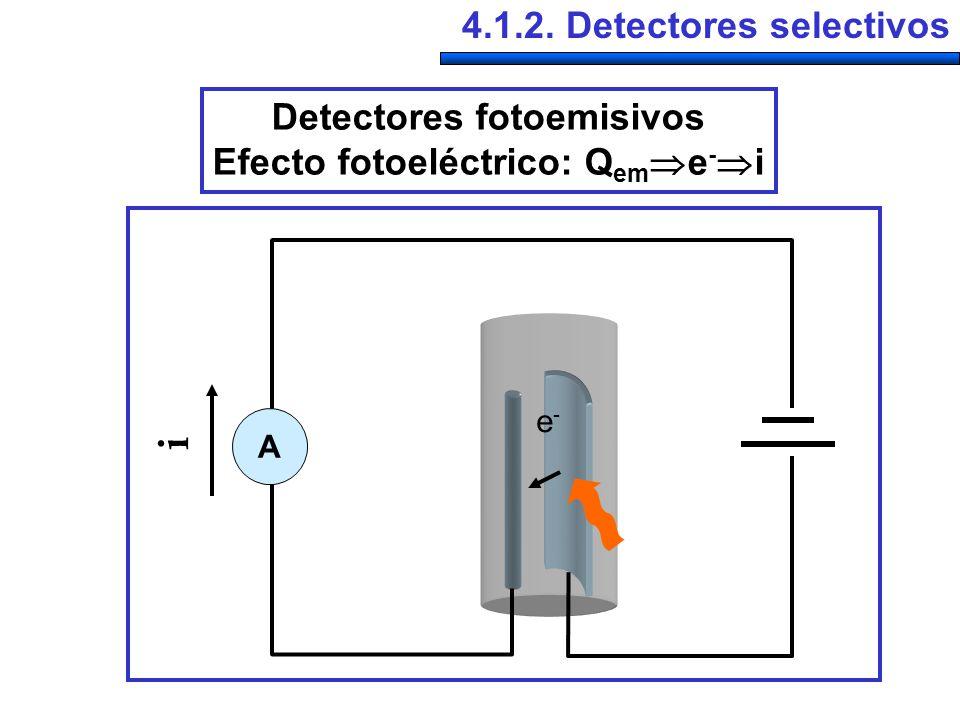 Detectores fotoemisivos Efecto fotoeléctrico: Qeme-i