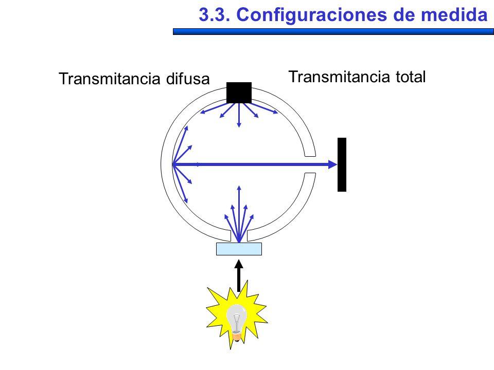 3.3. Configuraciones de medida
