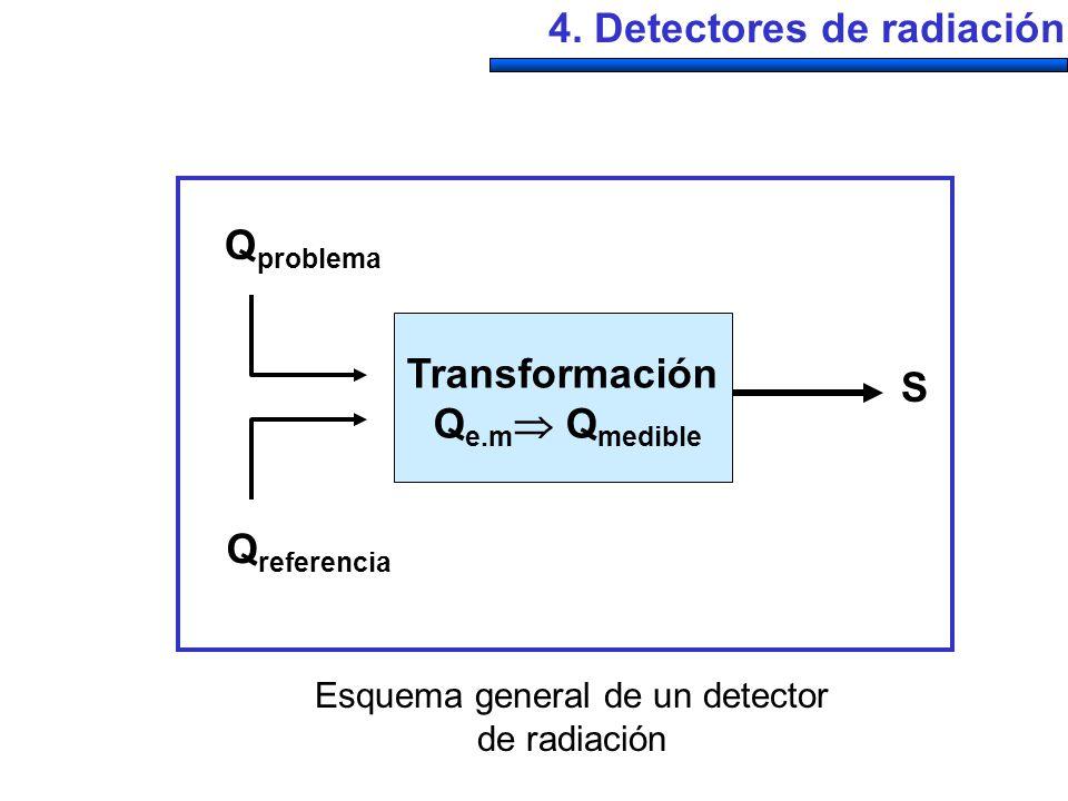 Esquema general de un detector