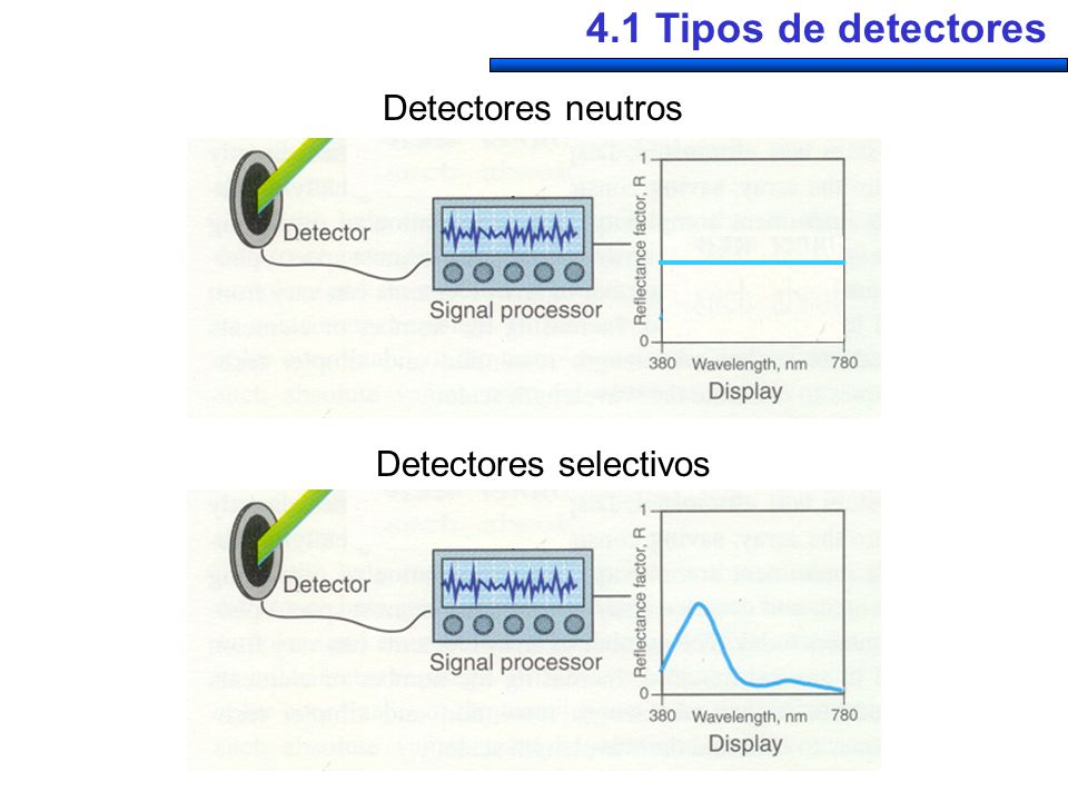 4.1 Tipos de detectores Detectores neutros Detectores selectivos